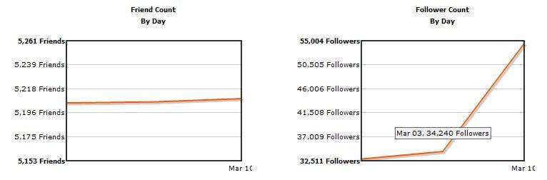 Aumento de followers de @llegopapa en twitter