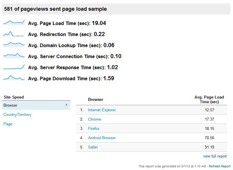 Velocidad de carga en diferentes navegadores del blog melvynperez.com